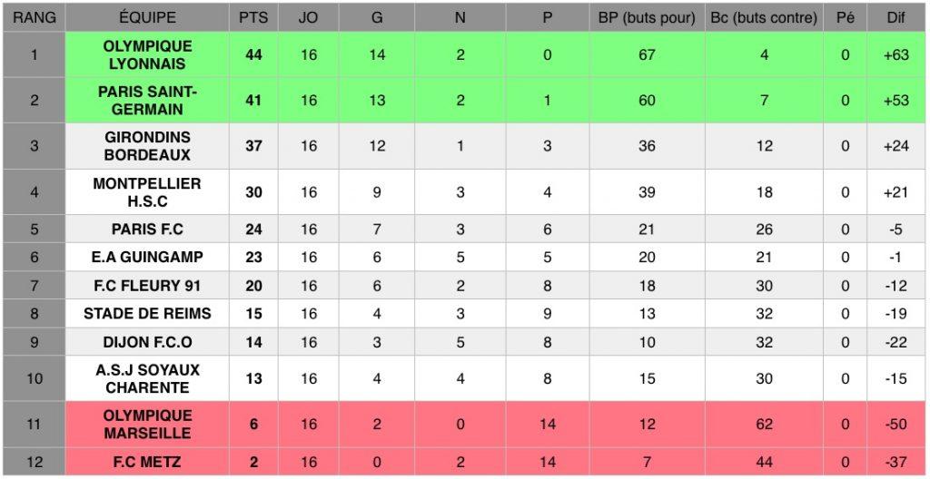 Découvrez les résultats de la 16e journée de D1 Arkema, le championnat national féminin de football de première division (22 et 23 février 2020).