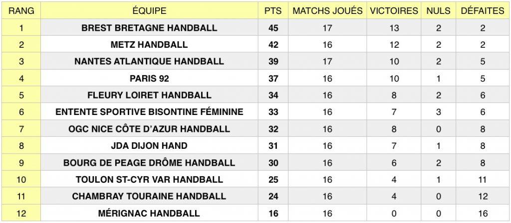 Découvrez les résultats de la 16e journée de Ligue Butagaz Energie (LBE), le championnat professionnel féminin de handball, qui s'est tenue du 31 janvier au 5 février 2020.