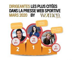 Baromètre mars 2020 : Caroline Garcia et Alizé Cornet sont les sportives françaises qui ont été les plus citées dans la presse web spécialisée en mars 2020.