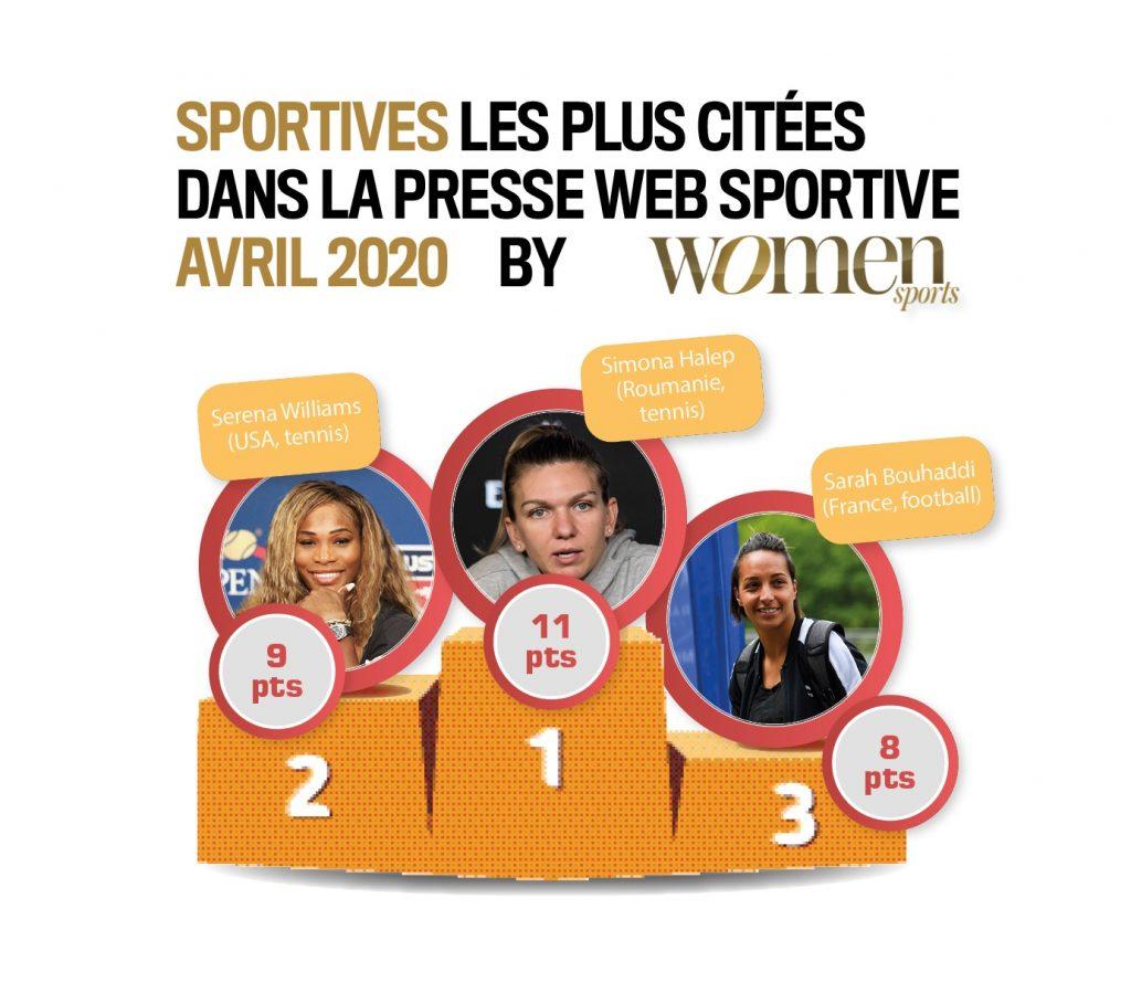 Quelles sont les sportives qui ont été les plus citées dans la presse web spécialisée en avril 2020 ? La réponse dans ce nouveau baromètre WS exclusif !