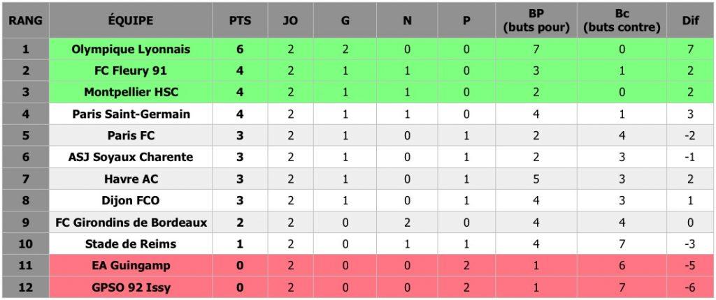 Football (J2) - Découvrez les résultats de la deuxième journée de D1 Arkema, le championnat féminin de football, ainsi que le classement provisoire de la compétition.