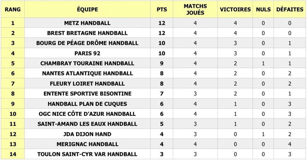 Le Brest Bretagne Handball (BBH) a battu sur le fil Nantes (26-25) lors de la 4e journée de la Ligue Butagaz Energie (LBE) ce mercredi soir, alors que les Messines se sont facilement imposées face à Fleury (39-26). Découvrez tous les résultats des rencontres de la semaine.