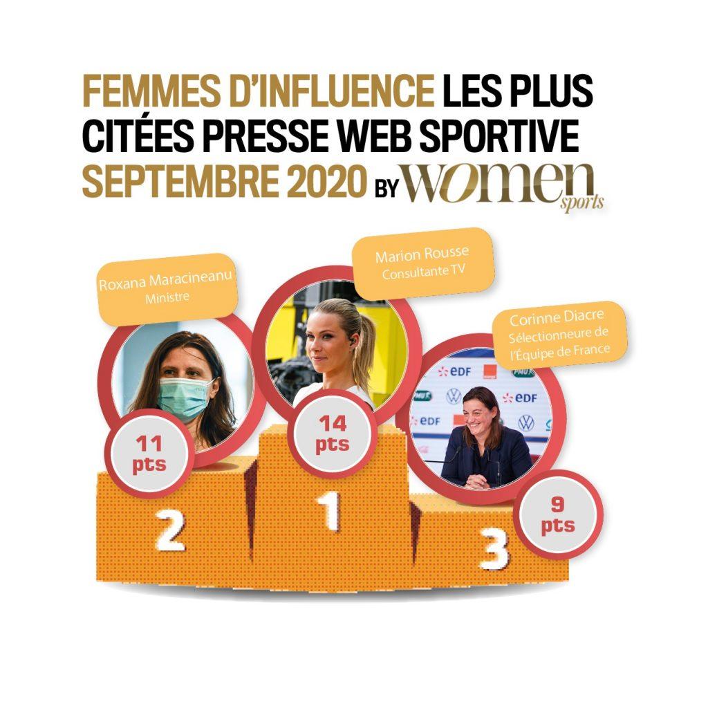 Découvrons ensemble quelles sont les autres sportives et équipes féminines qui ont eu le plus d'écho dans la presse web spécialisée au mois de septembre 2020 dans ce nouveau baromètre Women Sports exclusif.