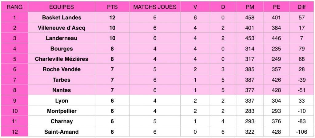 Le Tango Bourges a signé samedi sa quatrième victoire en autant de rencontres en Ligue féminine (LFB) en s'imposant 69-50 contre Nantes.