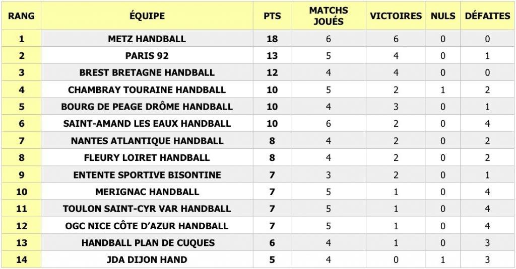 Les handballeuses messines, 23 fois sacrées championnes de France, ont remporté leur sixième match (en six rencontres!) mercredi, en Ligue Butagaz Energie (LBE).